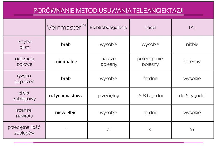 Porówanie metod usuwania teleangiektazji